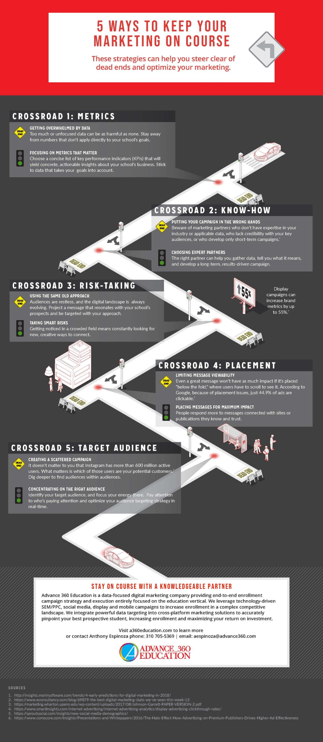 A360-5CommonMistakes_Infogrfx-scaled TIPS: 5 ways to keep your digital marketing on course